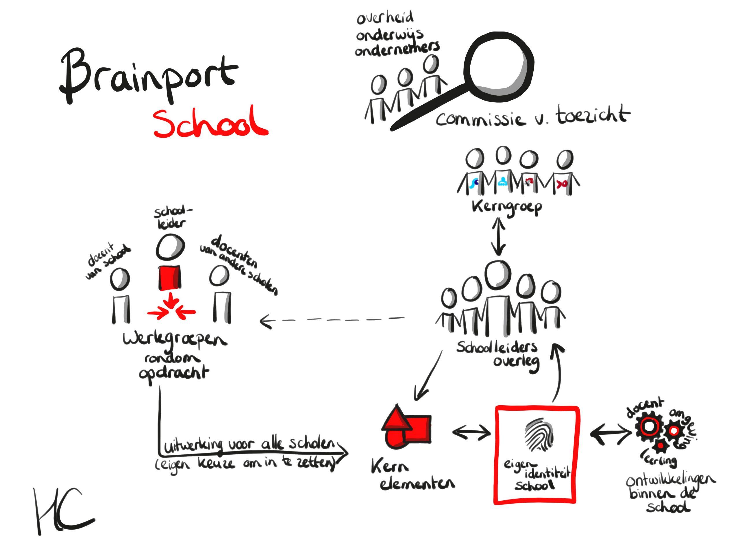 connected learning zakelijke tekening